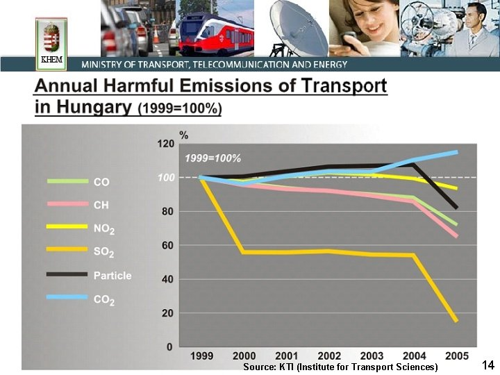 Source: KTI (Institute for Transport Sciences) 14