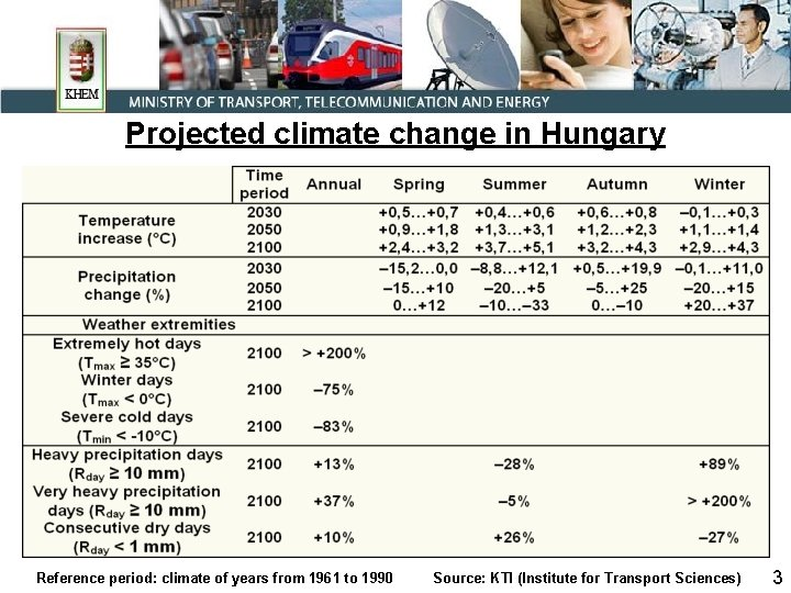 Projected climate change in Hungary Reference period: climate of years from 1961 to 1990