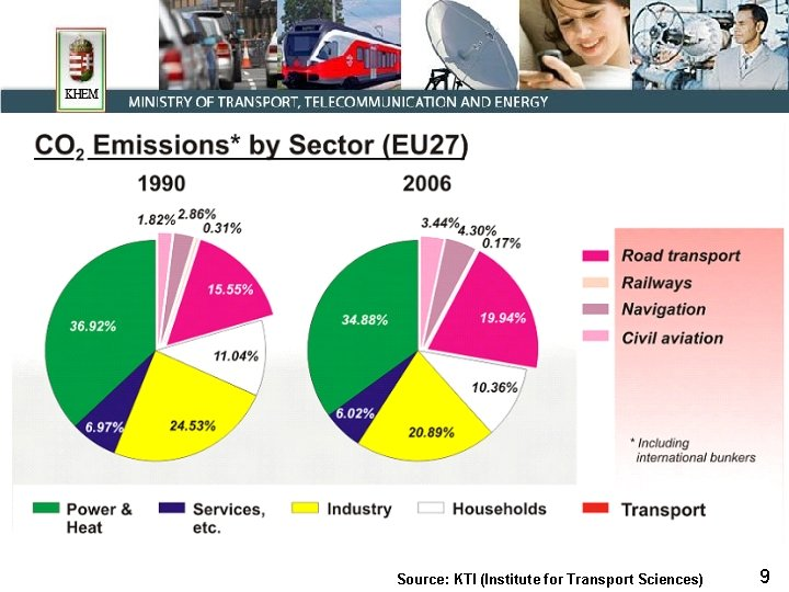 Source: KTI (Institute for Transport Sciences) 9