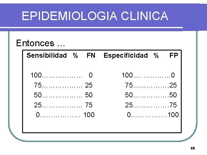 EPIDEMIOLOGIA CLINICA Entonces … Sensibilidad % FN 100……………… 0 75……………… 25 50……………… 50 25………………