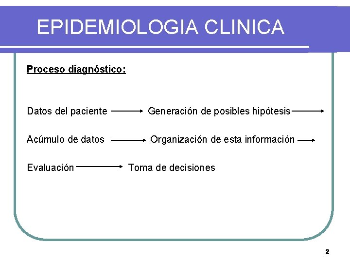EPIDEMIOLOGIA CLINICA Proceso diagnóstico: Datos del paciente Generación de posibles hipótesis Acúmulo de datos