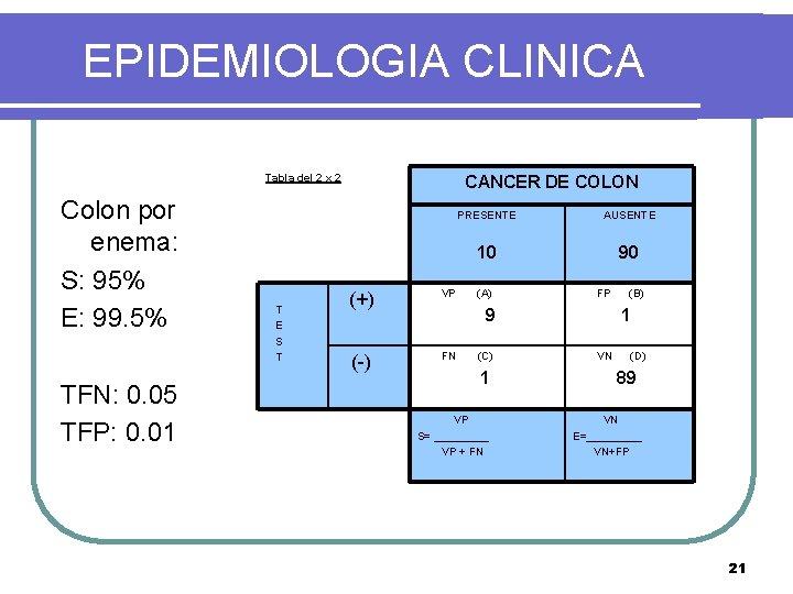 EPIDEMIOLOGIA CLINICA Tabla del 2 x 2 Colon por enema: S: 95% E: 99.
