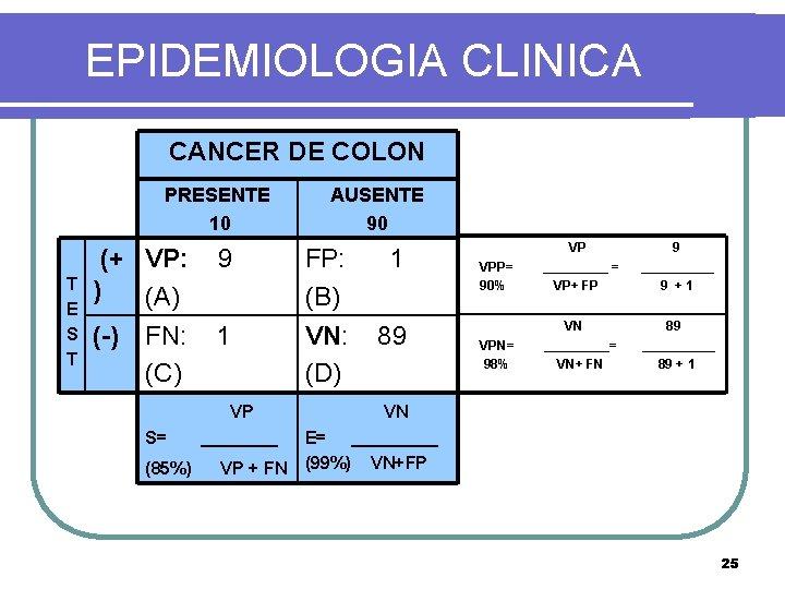 EPIDEMIOLOGIA CLINICA CANCER DE COLON PRESENTE 10 T E S T AUSENTE 90 (+