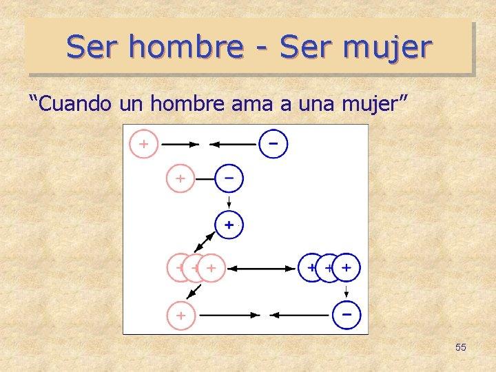 """Ser hombre - Ser mujer """"Cuando un hombre ama a una mujer"""" 55"""