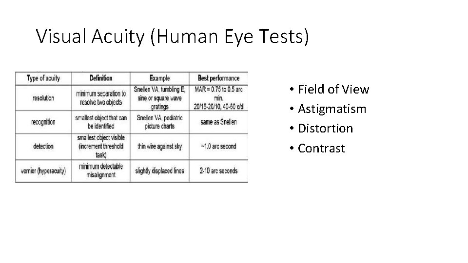 Visual Acuity (Human Eye Tests) • Field of View • Astigmatism • Distortion •