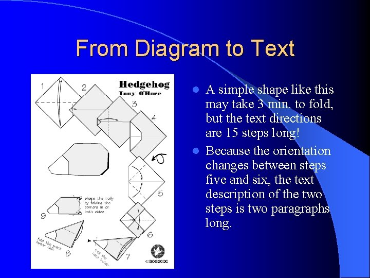 From Diagram to Text A simple shape like this may take 3 min. to