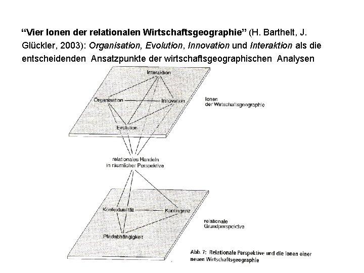 """""""Vier Ionen der relationalen Wirtschaftsgeographie"""" (H. Barthelt, J. Glückler, 2003): Organisation, Evolution, Innovation und"""