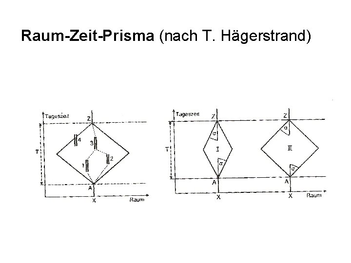 Raum-Zeit-Prisma (nach T. Hägerstrand)
