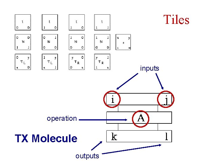 Tiles inputs operation TX Molecule outputs