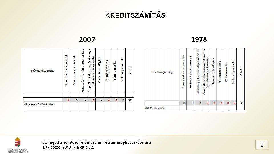 KREDITSZÁMÍTÁS 2007 1978 Az ingatlanrendező földmérő minősítés meghosszabbítása Budapest, 2018. Március 22. 9