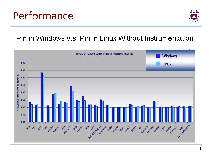 Performance Pin in Windows v. s. Pin in Linux Without Instrumentation 14