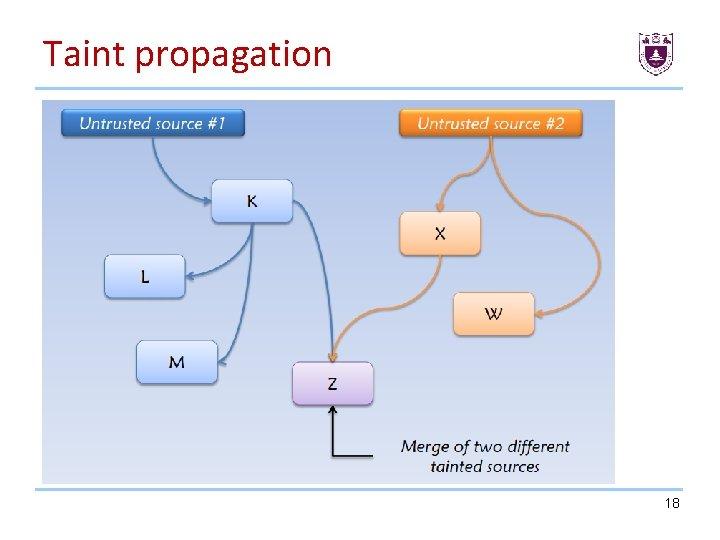 Taint propagation 18