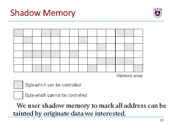 Shadow Memory We user shadow memory to mark all address can be tainted by