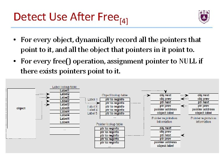Detect Use After Free[4] • For every object, dynamically record all the pointers that