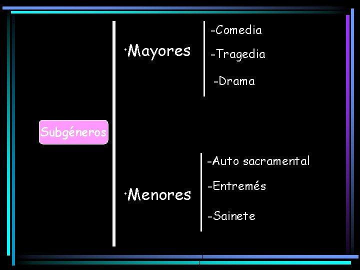 -Comedia ·Mayores -Tragedia -Drama Subgéneros -Auto sacramental ·Menores -Entremés -Sainete