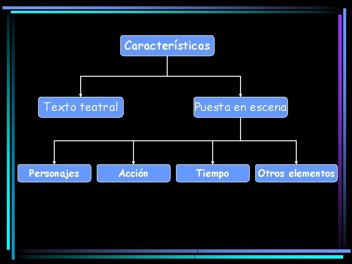 Características Texto teatral Personajes Puesta en escena Acción Tiempo Otros elementos