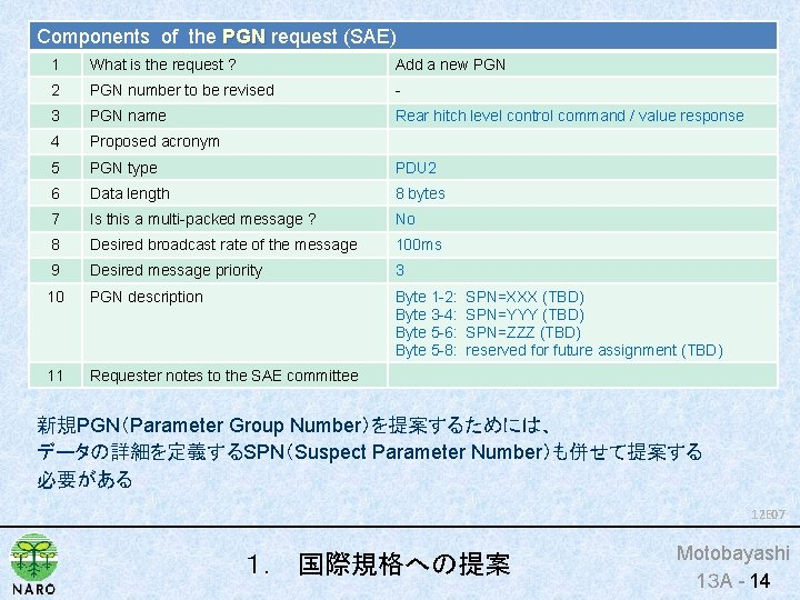 Components of the PGN request (SAE) PGN 1 What is the request ? Add