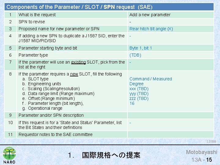 Components of the Parameter / SLOT / SPN request (SAE) SPN 1 What is