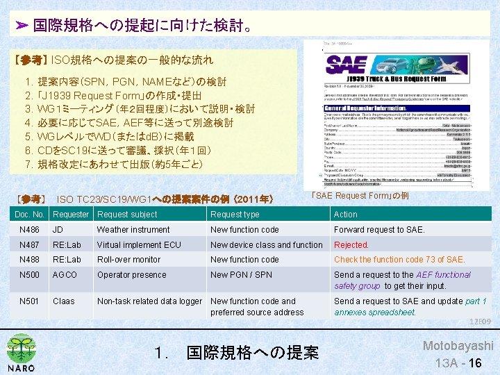 ➢ 国際規格への提起に向けた検討。 【参考】 ISO規格への提案の一般的な流れ 1.提案内容(SPN,PGN,NAMEなど)の検討 2.「J 1939 Request Form」の作成・提出 3.WG1ミーティング(年2回程度)において説明・検討 4.必要に応じてSAE,AEF等に送って別途検討 5.WGレベルでWD(またはd. B)に掲載 6.CDをSC