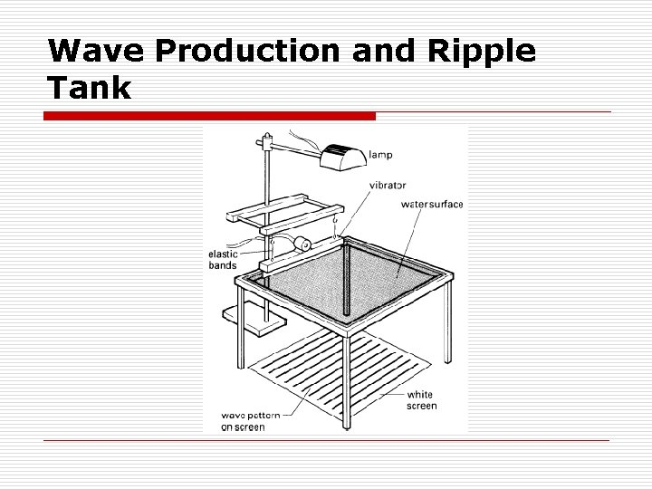 Wave Production and Ripple Tank