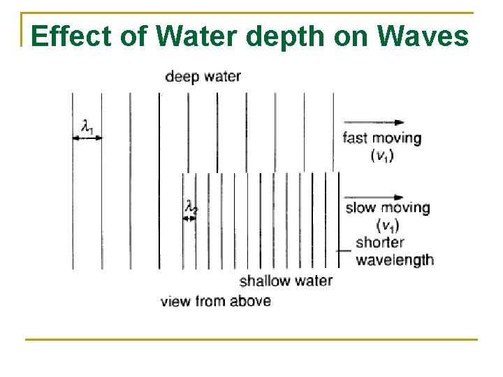 Effect of Water depth on Waves