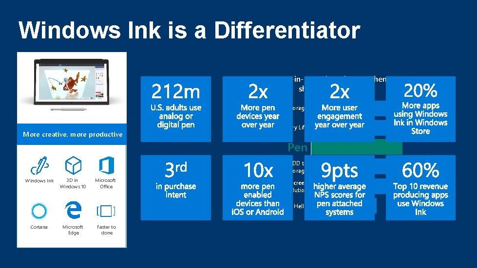 Windows Ink is a Differentiator 2 -in-1 purchase intent when shown new scenarios Processor/Ram/Storage