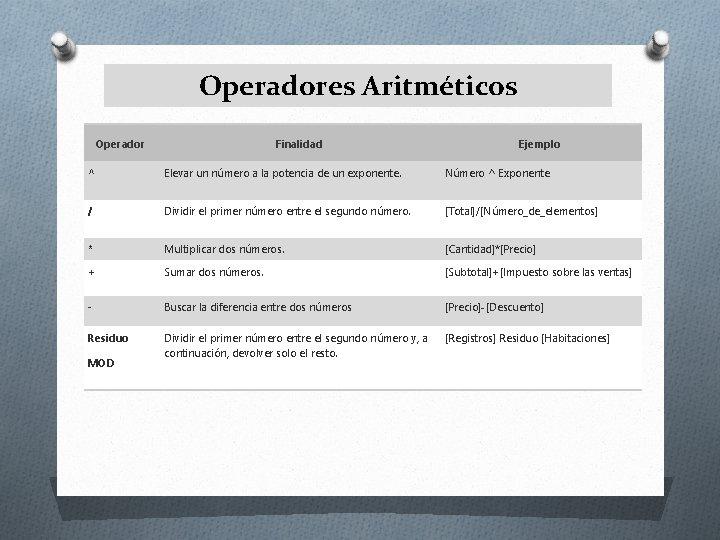 Operadores Aritméticos Operador Finalidad Ejemplo ^ Elevar un número a la potencia de un
