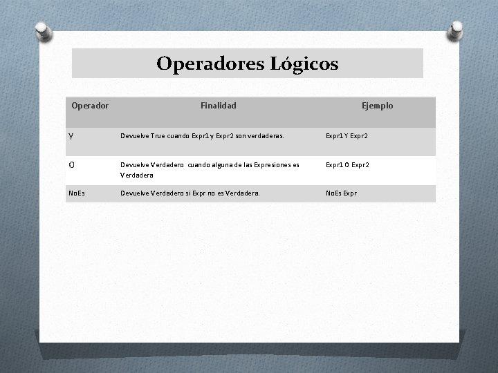 Operadores Lógicos Operador Finalidad Ejemplo Y Devuelve True cuando Expr 1 y Expr 2