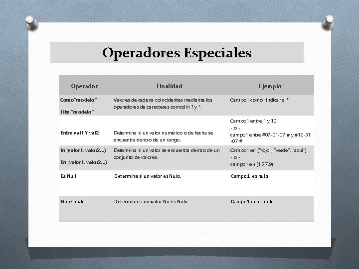 """Operadores Especiales Operador Como""""modelo"""" Like """"modelo"""" Finalidad Valores de cadena coincidentes mediante los operadores"""