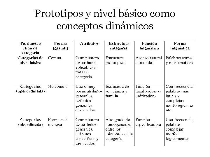 Prototipos y nivel básico como conceptos dinámicos