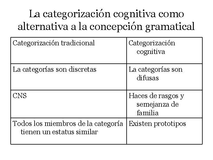 La categorización cognitiva como alternativa a la concepción gramatical Categorización tradicional Categorización cognitiva La