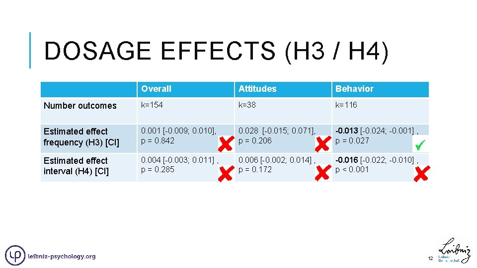 DOSAGE EFFECTS (H 3 / H 4) Overall Attitudes Behavior Number outcomes Gesamt k=154