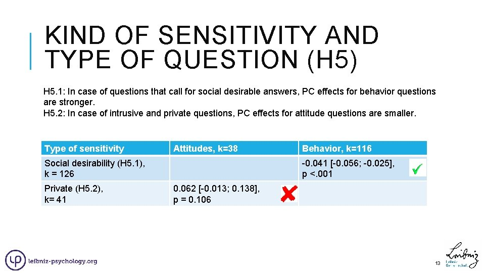 KIND OF SENSITIVITY AND TYPE OF QUESTION (H 5) H 5. 1: In case