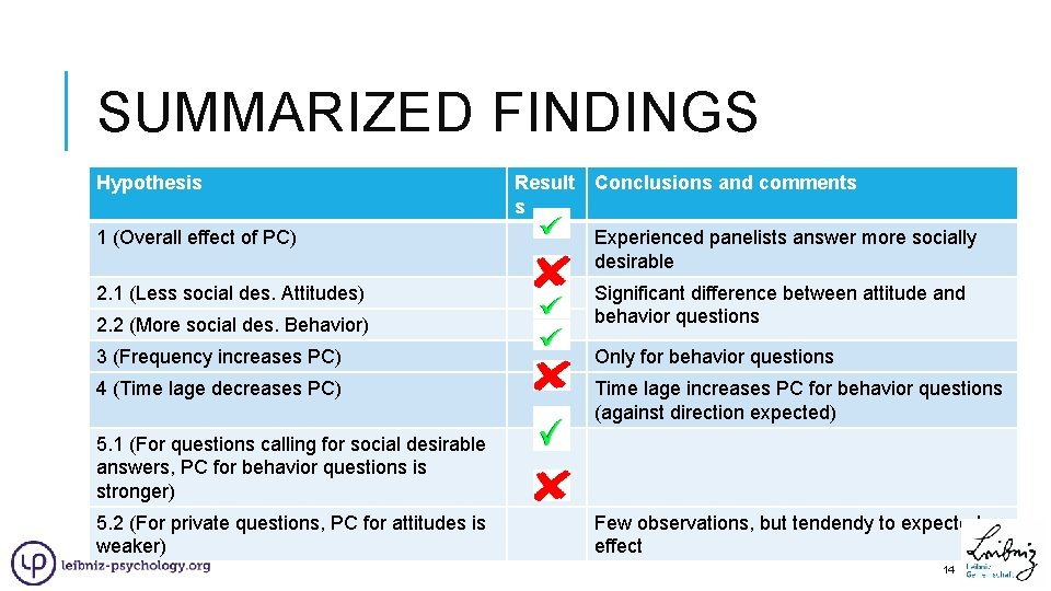 SUMMARIZED FINDINGS Hypothesis Result Conclusions and comments s 1 (Overall effect of PC) Experienced