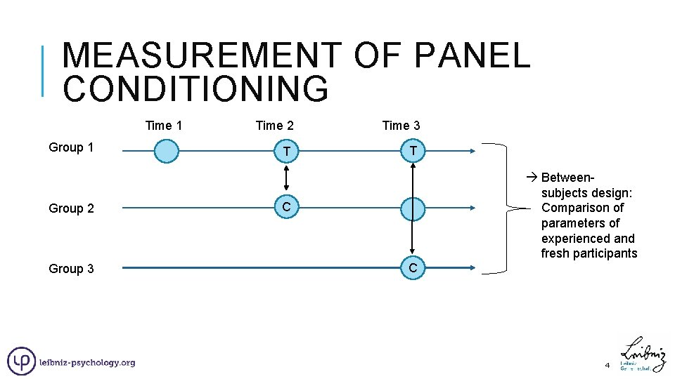 MEASUREMENT OF PANEL CONDITIONING Time 1 Group 2 Group 3 Time 2 T Time