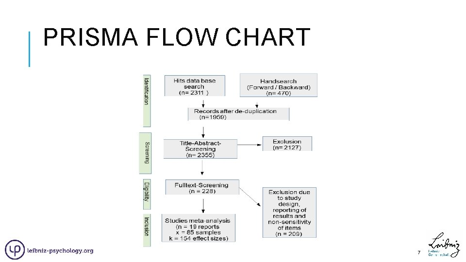 PRISMA FLOW CHART 7