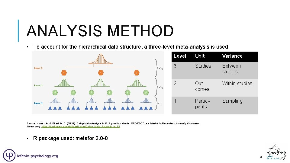 ANALYSIS METHOD • To account for the hierarchical data structure, a three-level meta-analysis is