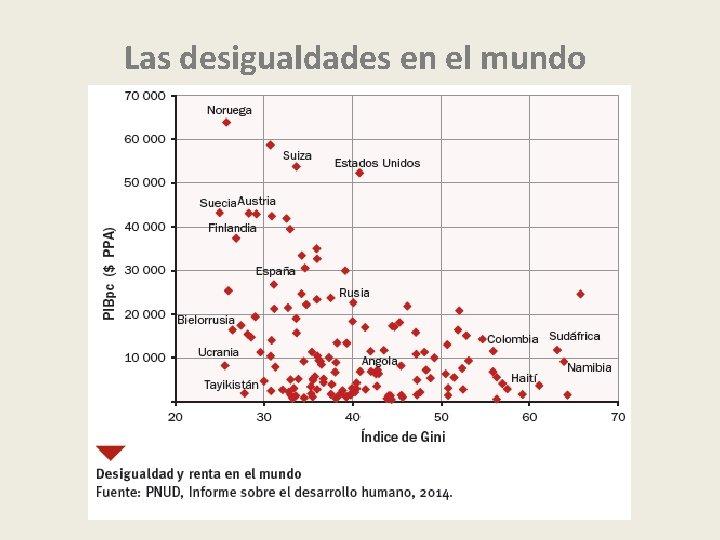 Las desigualdades en el mundo