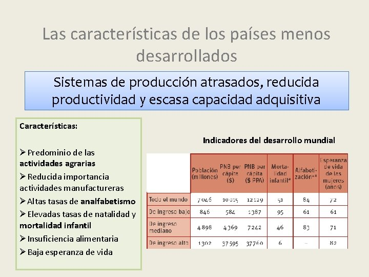 Las características de los países menos desarrollados Sistemas de producción atrasados, reducida productividad y