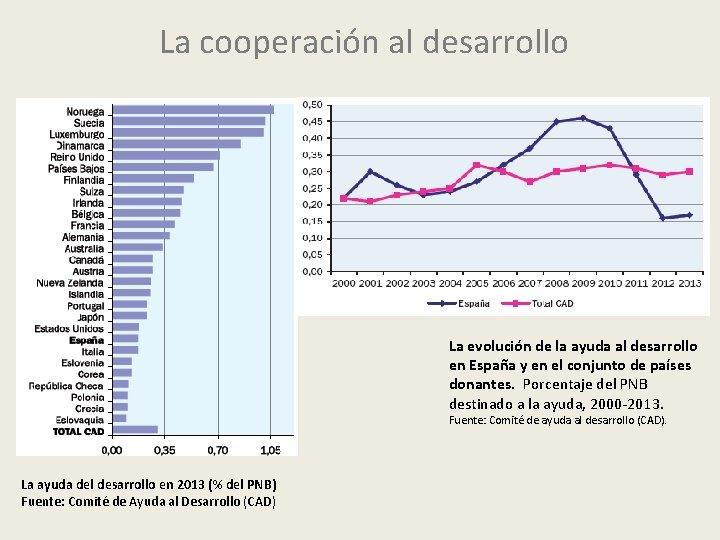 La cooperación al desarrollo La evolución de la ayuda al desarrollo en España y