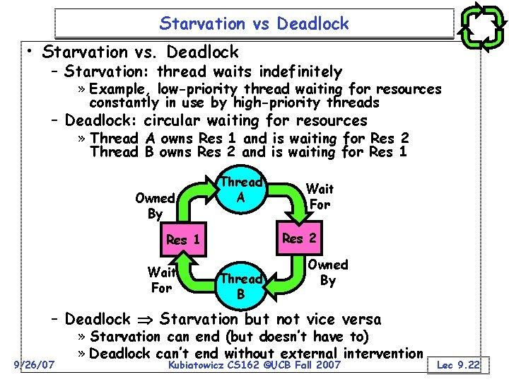 Starvation vs Deadlock • Starvation vs. Deadlock – Starvation: thread waits indefinitely » Example,