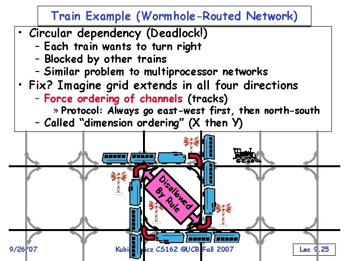 Train Example (Wormhole-Routed Network) • Circular dependency (Deadlock!) – Each train wants to turn