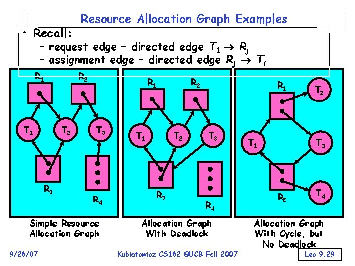• Recall: Resource Allocation Graph Examples – request edge – directed edge T