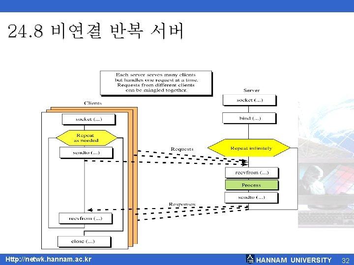 24. 8 비연결 반복 서버 Http: //netwk. hannam. ac. kr HANNAM UNIVERSITY 32