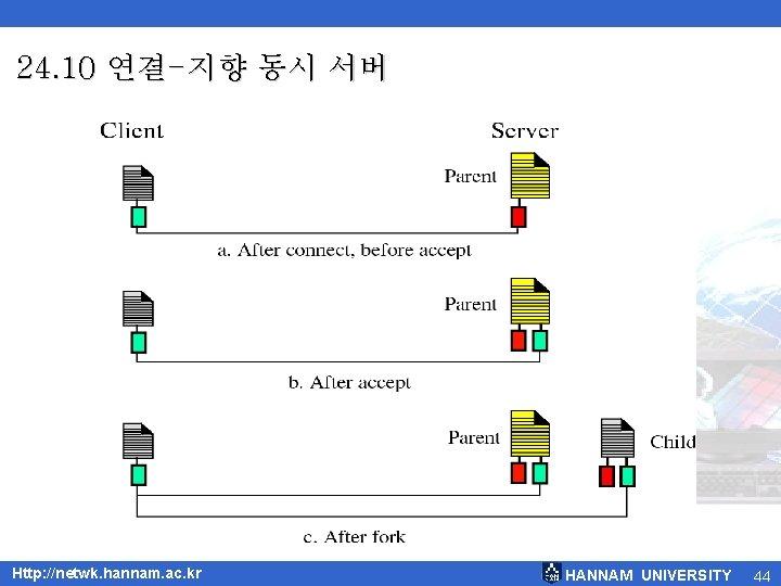 24. 10 연결-지향 동시 서버 Http: //netwk. hannam. ac. kr HANNAM UNIVERSITY 44