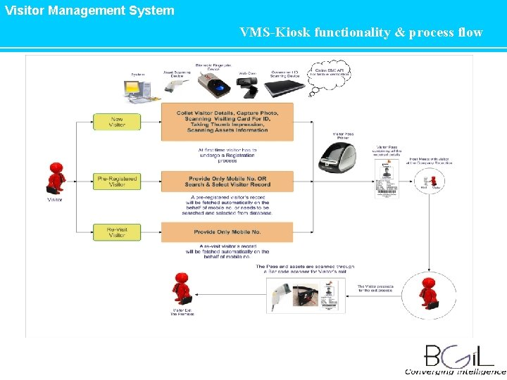 Visitor Management System VMS-Kiosk functionality & process flow