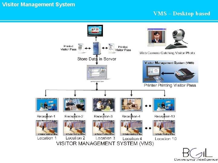 Visitor Management System VMS – Desktop based