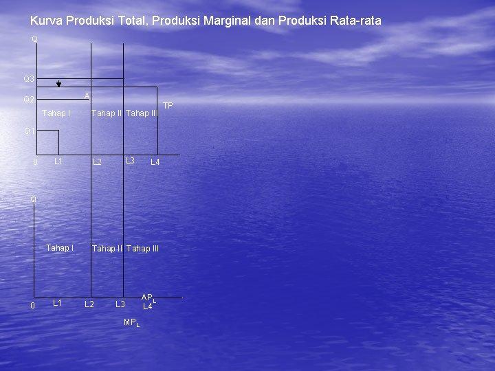 Kurva Produksi Total, Produksi Marginal dan Produksi Rata-rata Q Q 3 A Q 2