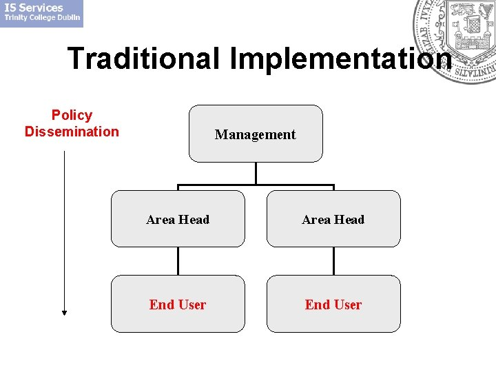Traditional Implementation Policy Dissemination Management Area Head End User