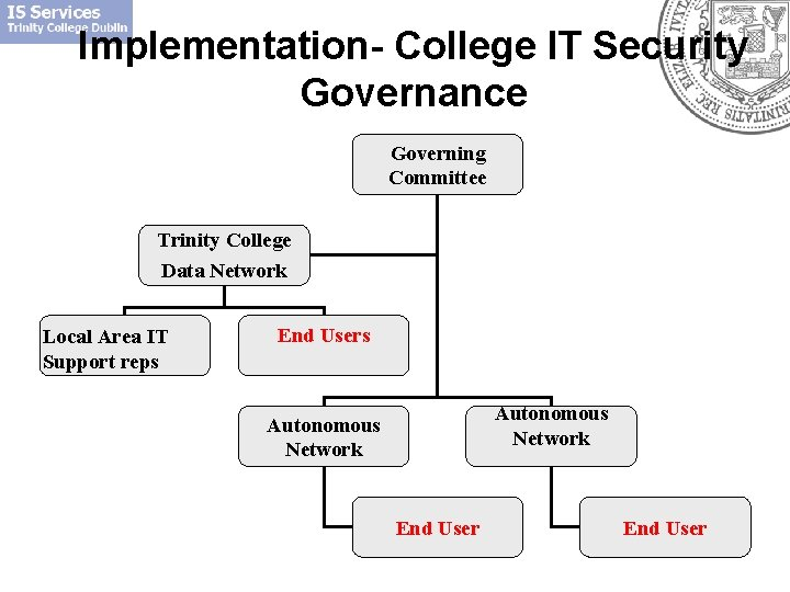 Implementation- College IT Security Governance Governing Committee Trinity College Data Network Local Area IT